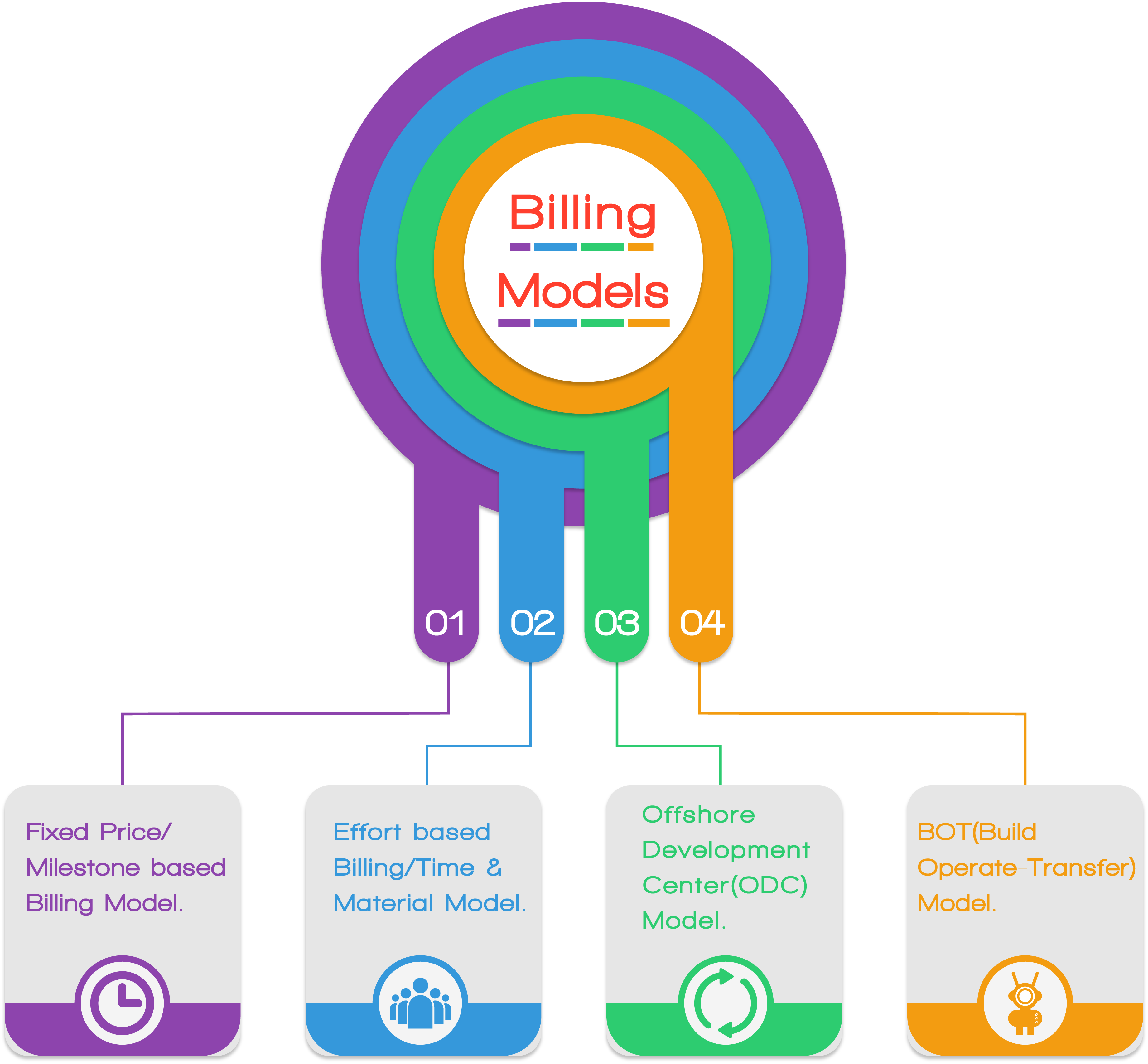 Billing Model